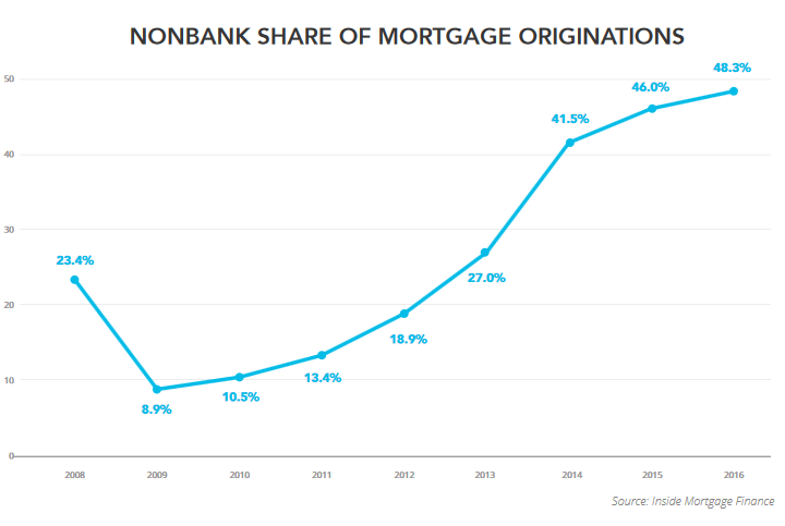 us-mortgages-nonbanks-percent-of-total