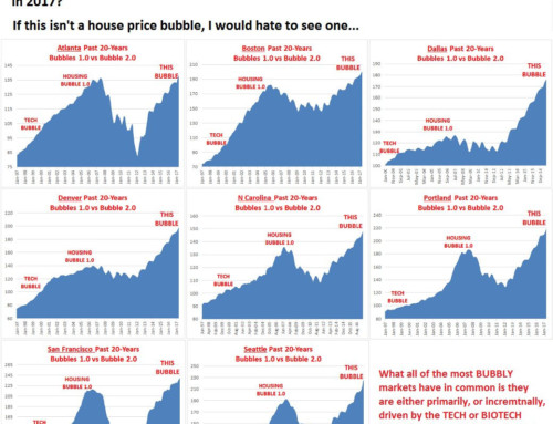 Don't Get Caught in Housing Bubble