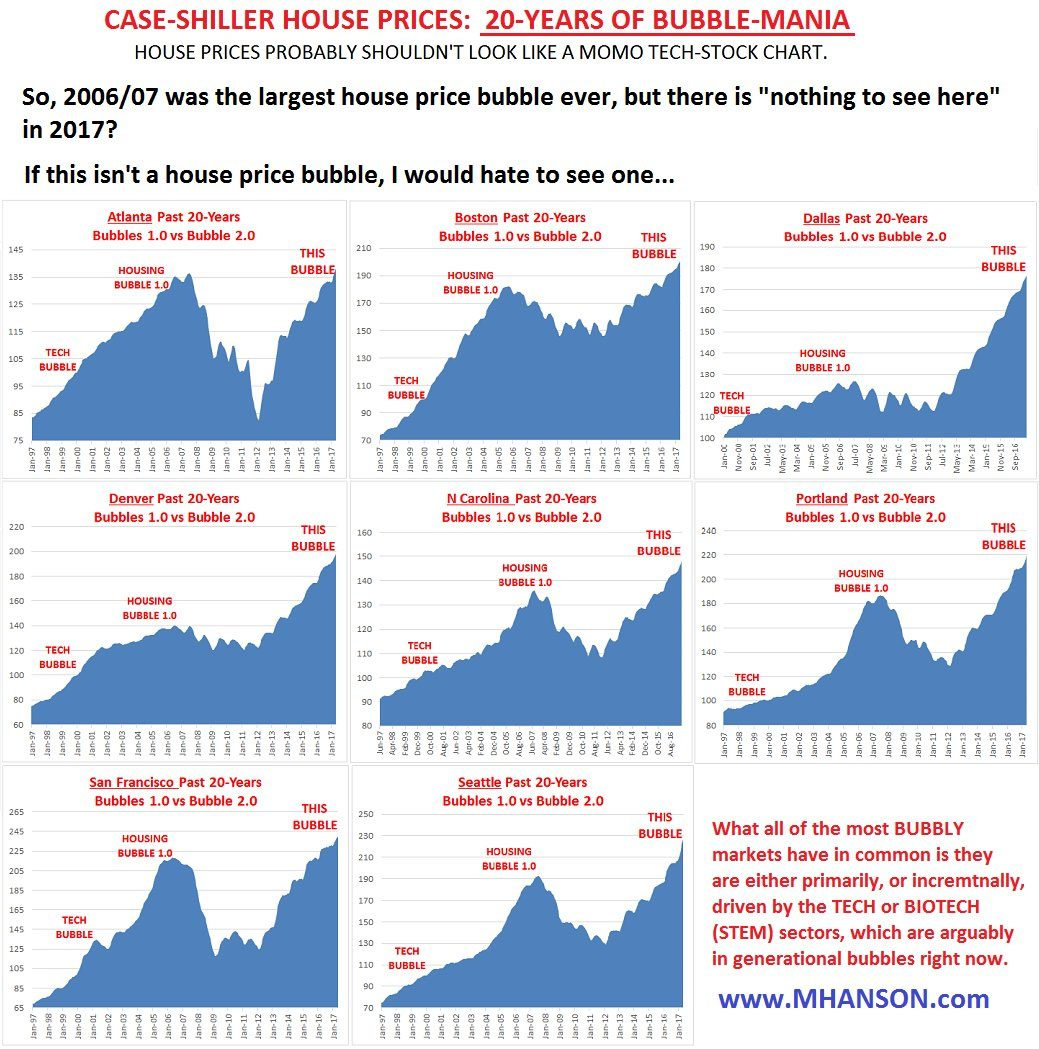 Don't Get Caught In Housing Bubble Ii